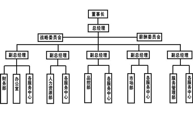 广州乐天堂在线官网物业服务有限公司组织架构